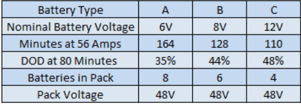 chart showing how long to golf cart batteries last on one charge